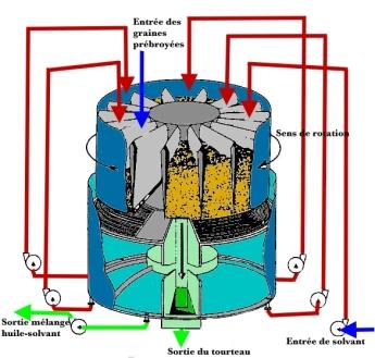 Extracteur carrousel solvant.JPG